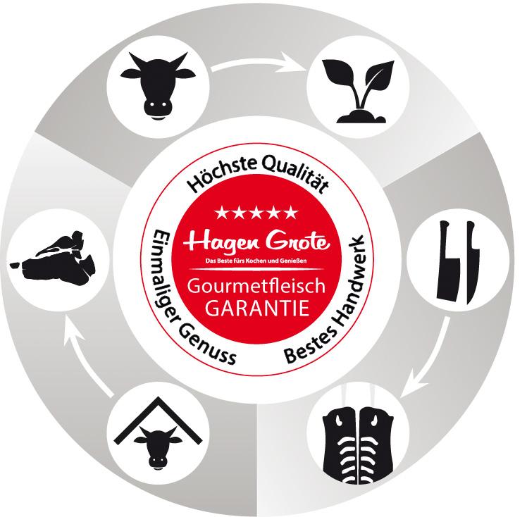 Gourmetfleisch-Garantie